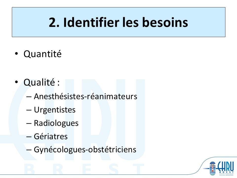 2. Identifier les besoins Quantité Qualité : – Anesthésistes-réanimateurs – Urgentistes – Radiologues – Gériatres – Gynécologues-obstétriciens