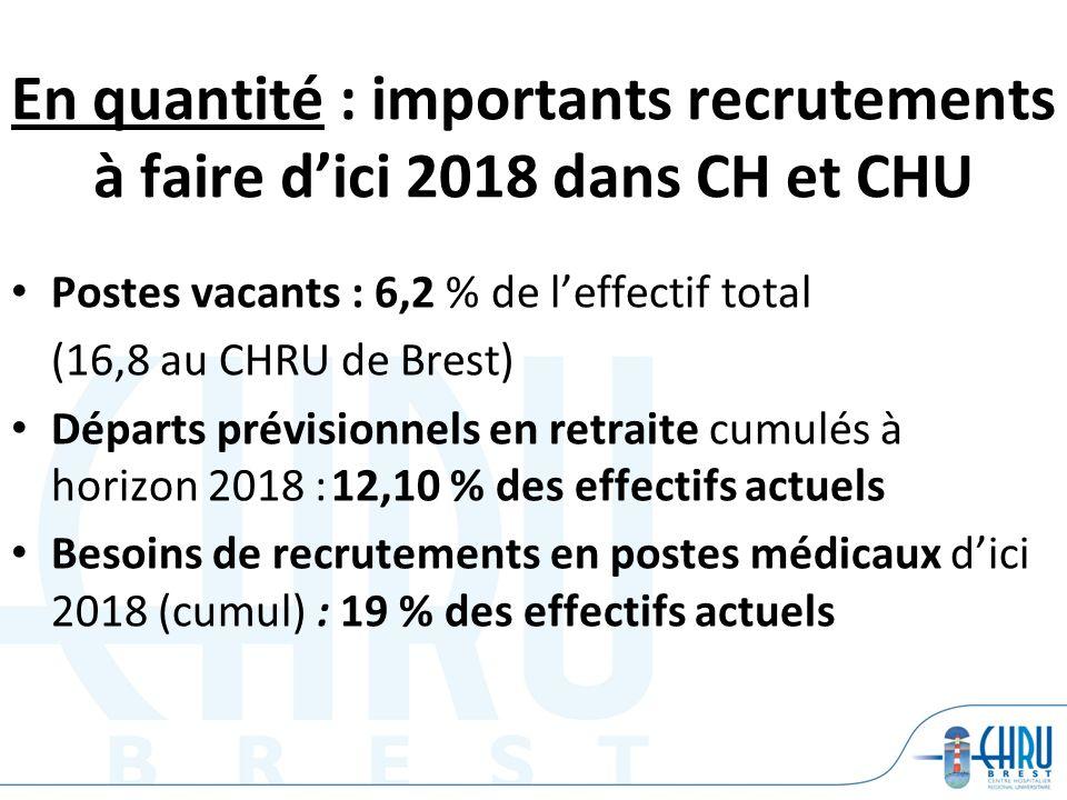 En quantité : importants recrutements à faire dici 2018 dans CH et CHU Postes vacants : 6,2 % de leffectif total (16,8 au CHRU de Brest) Départs prévi