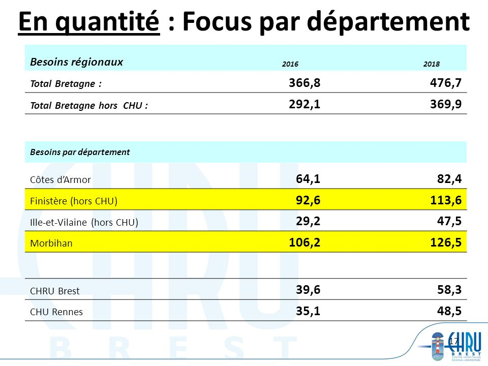 17 En quantité : Focus par département Besoins régionaux 2016 2018 Total Bretagne : 366,8 476,7 Total Bretagne hors CHU : 292,1 369,9 Besoins par dépa