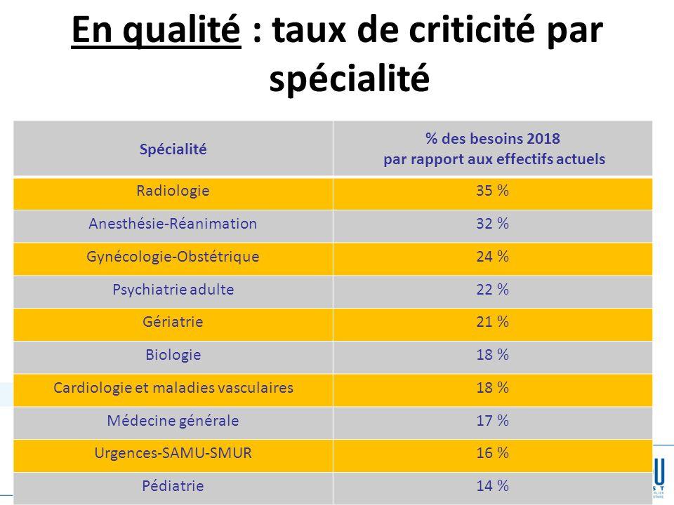 19 En qualité : taux de criticité par spécialité Spécialité % des besoins 2018 par rapport aux effectifs actuels Radiologie35 % Anesthésie-Réanimation