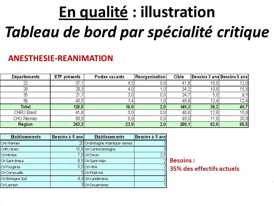 20 En qualité : illustration Tableau de bord par spécialité critique Besoins : 35% des effectifs actuels ANESTHESIE-REANIMATION