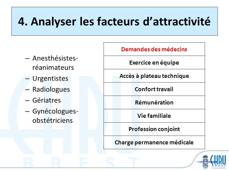 4. Analyser les facteurs dattractivité – Anesthésistes- réanimateurs – Urgentistes – Radiologues – Gériatres – Gynécologues- obstétriciens Demandes de