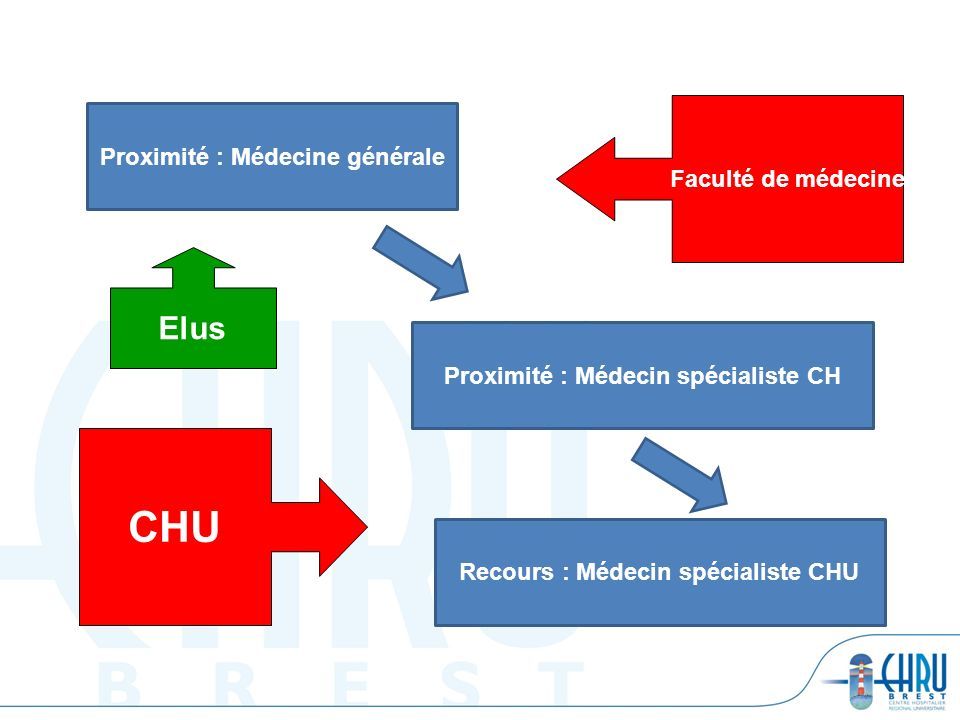 Proximité : Médecine générale Proximité : Médecin spécialiste CH Recours : Médecin spécialiste CHU Faculté de médecine CHU Elus
