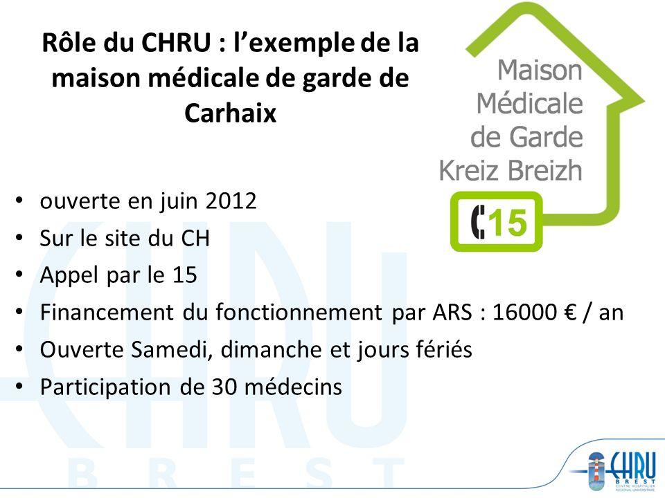 ouverte en juin 2012 Sur le site du CH Appel par le 15 Financement du fonctionnement par ARS : 16000 / an Ouverte Samedi, dimanche et jours fériés Par