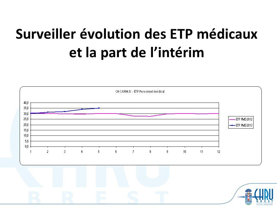 Surveiller évolution des ETP médicaux et la part de lintérim