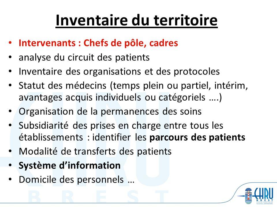 Inventaire du territoire Intervenants : Chefs de pôle, cadres analyse du circuit des patients Inventaire des organisations et des protocoles Statut de