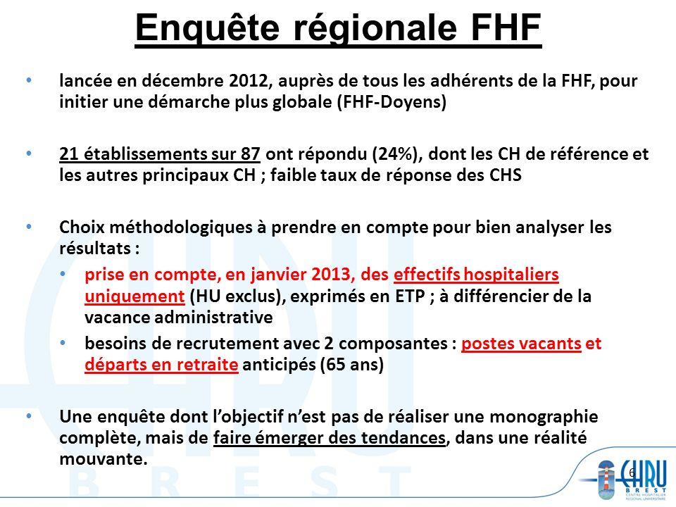 6 lancée en décembre 2012, auprès de tous les adhérents de la FHF, pour initier une démarche plus globale (FHF-Doyens) 21 établissements sur 87 ont ré