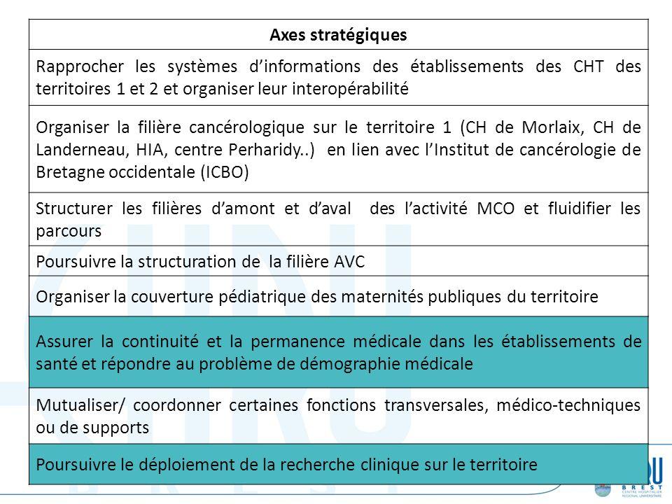 Axes stratégiques Rapprocher les systèmes dinformations des établissements des CHT des territoires 1 et 2 et organiser leur interopérabilité Organiser