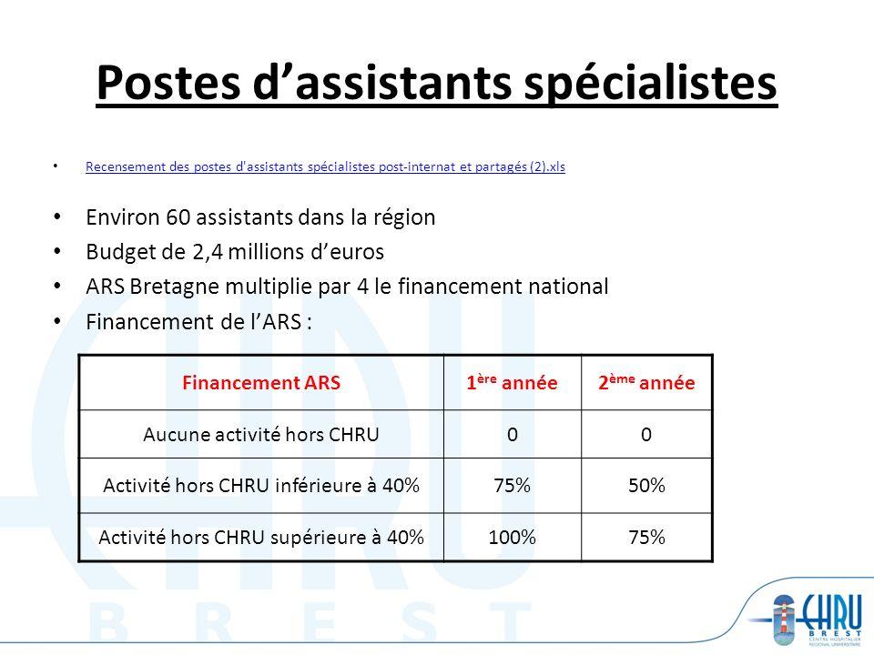 Postes dassistants spécialistes Recensement des postes d'assistants spécialistes post-internat et partagés (2).xls Environ 60 assistants dans la régio