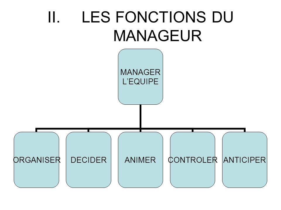 II.LES FONCTIONS DU MANAGEUR MANAGER LEQUIPE ORGANISERDECIDERANIMERCONTROLERANTICIPER