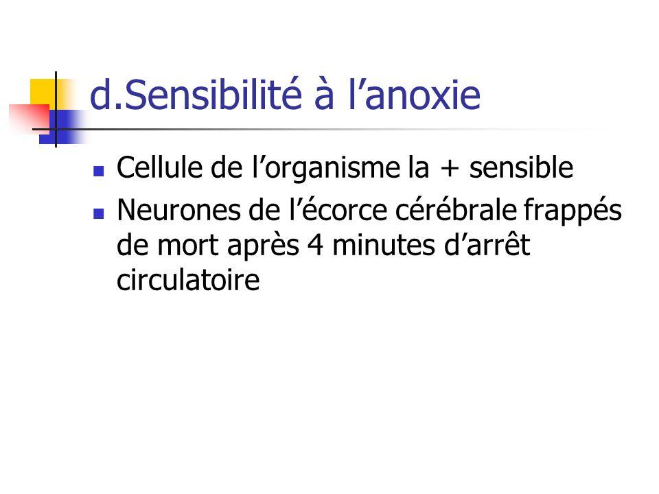 d.Sensibilité à lanoxie Cellule de lorganisme la + sensible Neurones de lécorce cérébrale frappés de mort après 4 minutes darrêt circulatoire