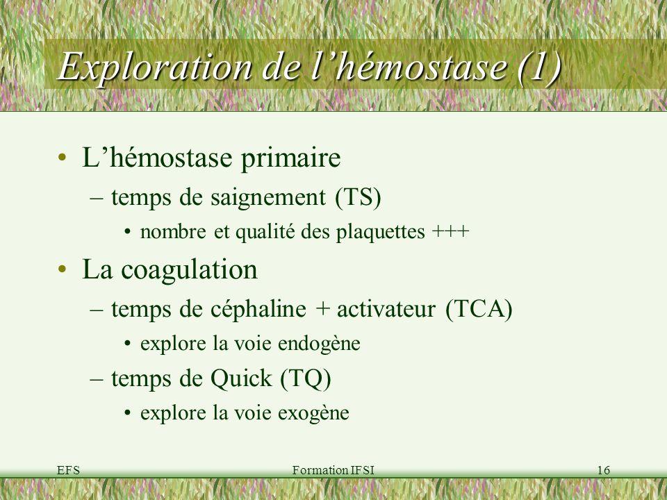 EFSFormation IFSI16 Exploration de lhémostase (1) Lhémostase primaire –temps de saignement (TS) nombre et qualité des plaquettes +++ La coagulation –temps de céphaline + activateur (TCA) explore la voie endogène –temps de Quick (TQ) explore la voie exogène