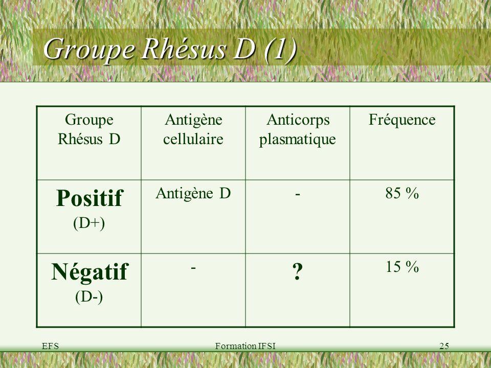 EFSFormation IFSI25 Groupe Rhésus D (1) Groupe Rhésus D Antigène cellulaire Anticorps plasmatique Fréquence Positif (D+) Antigène D-85 % Négatif (D-) - .