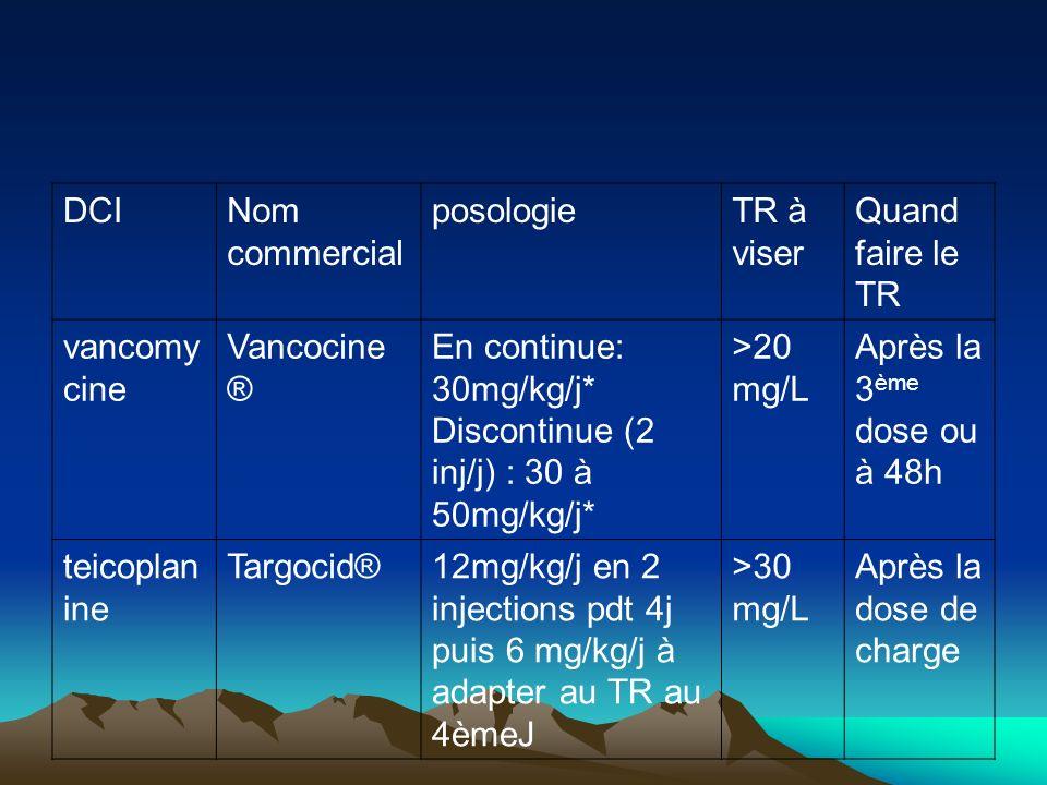 DCINom commercial posologieTR à viser Quand faire le TR vancomy cine Vancocine ® En continue: 30mg/kg/j* Discontinue (2 inj/j) : 30 à 50mg/kg/j* >20 m