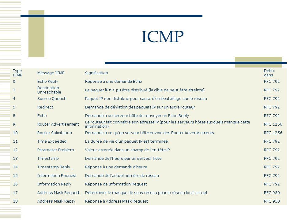 ICMP Type ICMP Message ICMPSignification Défini dans 0Echo ReplyRéponse à une demande EchoRFC 792 3 Destination Unreachable Le paquet lP n'a pu être d