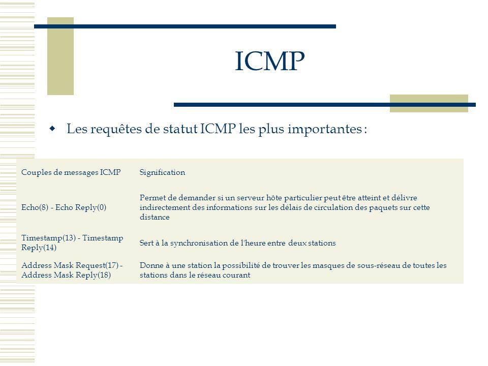 Les requêtes de statut ICMP les plus importantes : Couples de messages ICMPSignification Echo(8) - Echo Reply(0) Permet de demander si un serveur hôte