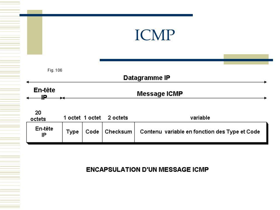 Champs du message ICMP : Type (8 bits)Identifie chaque message Code (8 bits)Permet la ventilation ultérieure de messages Checksum (16 bits)Somme de contrôle de tous les mots dans le paquet ICMP