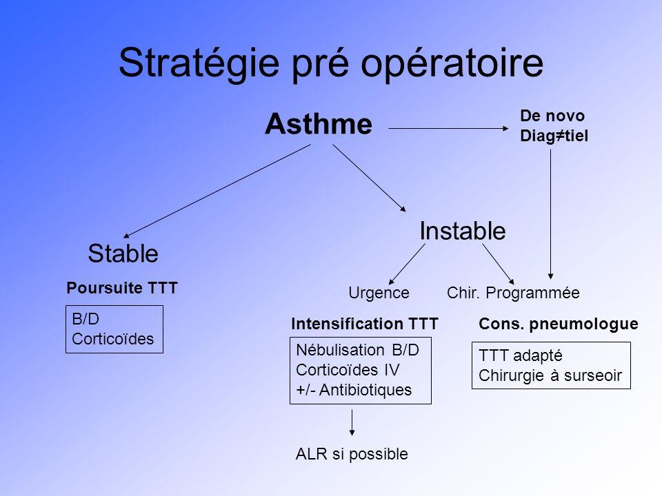 Stratégie pré opératoire Stable Instable Asthme B/D Corticoïdes UrgenceChir. Programmée Nébulisation B/D Corticoïdes IV +/- Antibiotiques TTT adapté C