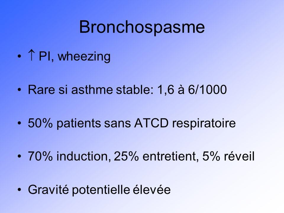 Bronchospasme PI, wheezing Rare si asthme stable: 1,6 à 6/1000 50% patients sans ATCD respiratoire 70% induction, 25% entretient, 5% réveil Gravité po