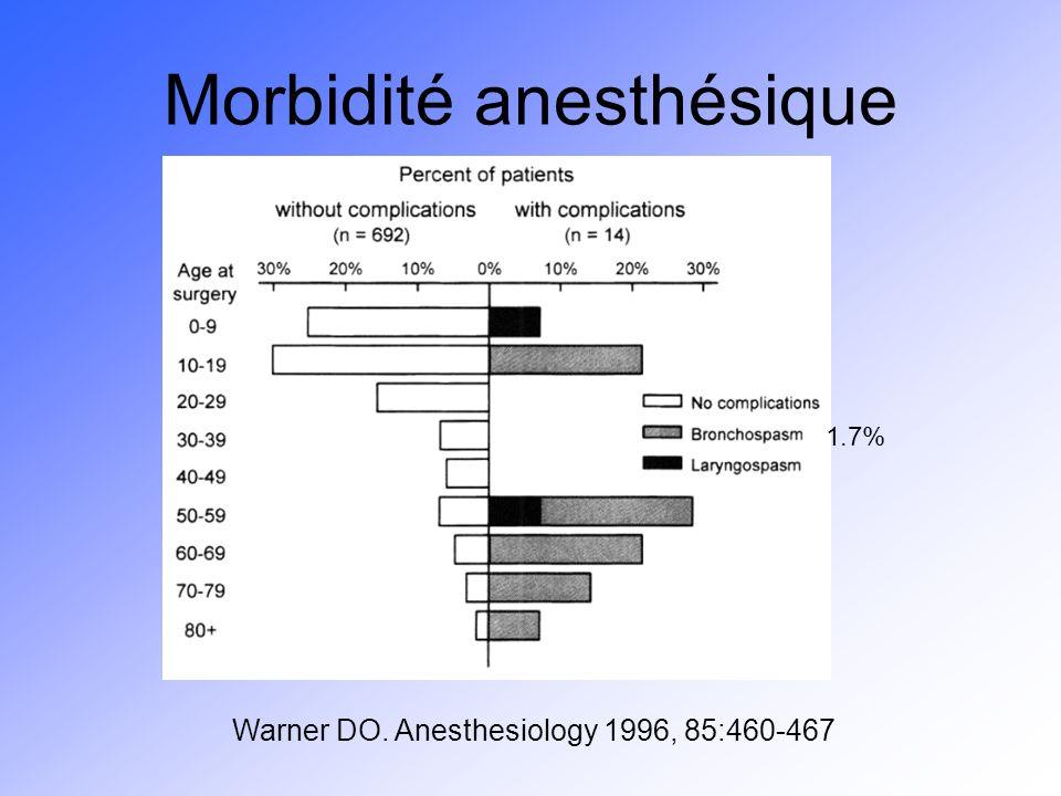 Morbidité anesthésique Warner DO. Anesthesiology 1996, 85:460-467 1.7%