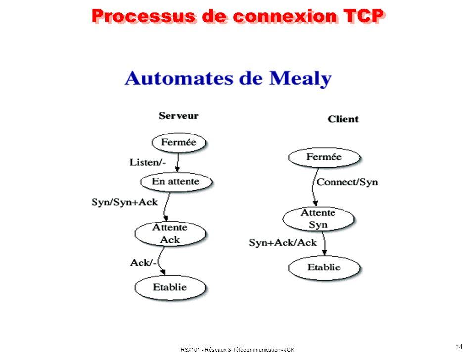 RSX101 - Réseaux & Télécommunication - JCK 15 Gestion d une connexion TCP - Les valeur initiales X, Y et V sont aléatoires, fixées par l horloge - Les connexions sont unidirectionnelles; elles doivent être établies dans les deux sens pour une communication duplex Connection accepted (SYN = 1; ACK=1) Echange données (SEQ=Vr, ACK=Vs+m) Connection request (SYN = 1; ACK=0) Connection confirmée (SYN = 1; ACK=1) Echange données (SEQ=Vs, ACK=Vr+n) Clear request (END=1,ACK=0) Clear confirm (END=1,ACK=1) SOURCE A DESTINATION B SYN (SEQ= x) SYN (SEQ=y, ACK=x+1) SYN (SEQ=x+1, ACK=y+1) END (SEQ=v) END (SEQ= 0, ACK=v+1)