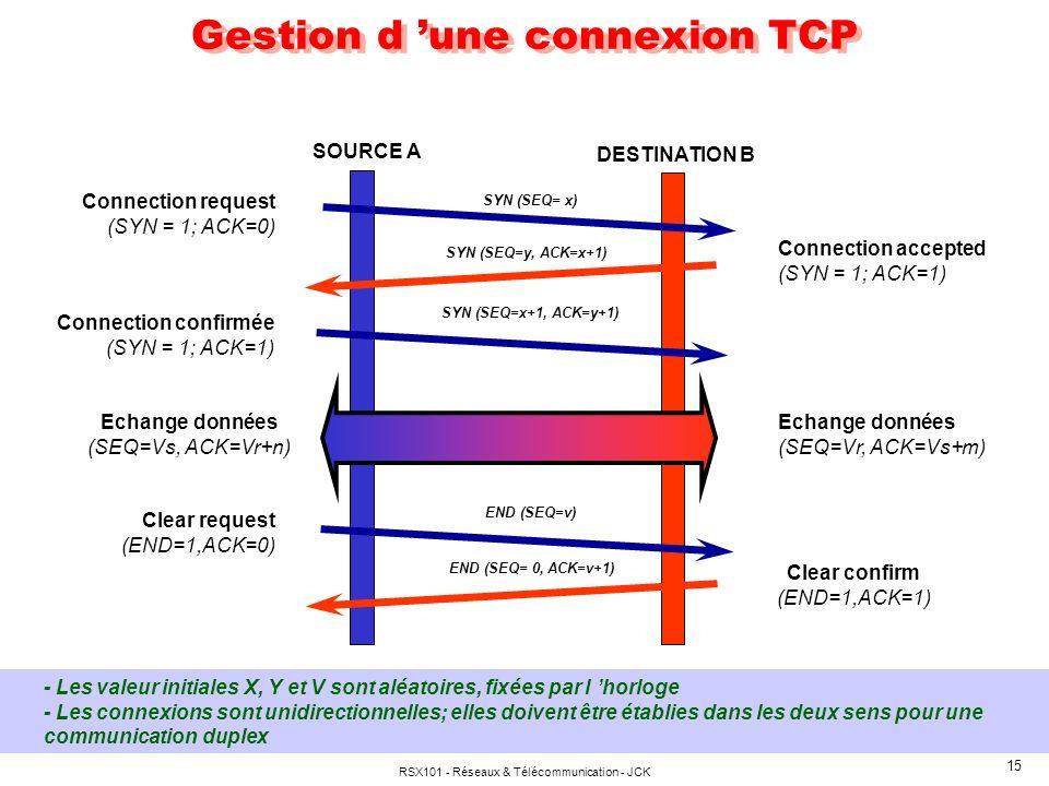 RSX101 - Réseaux & Télécommunication - JCK 16 Gestion des échanges T.C.P.