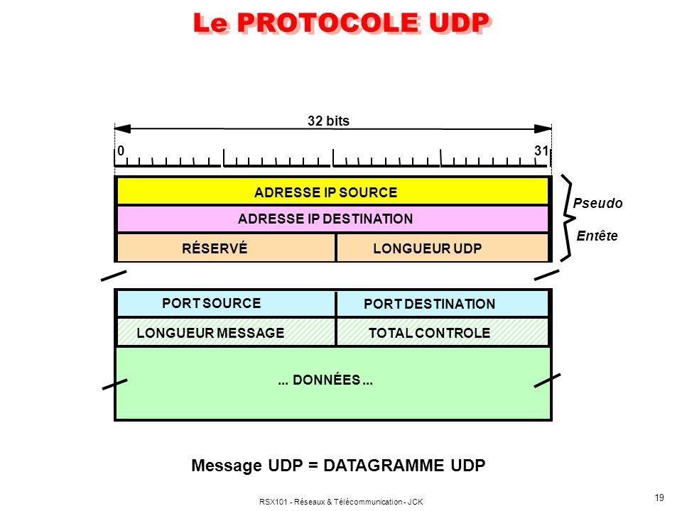 RSX101 - Réseaux & Télécommunication - JCK 20 Le datagramme UDP PSEUDO-ENTÊTE (12 octets) : ( En provenance de l entête I.P.