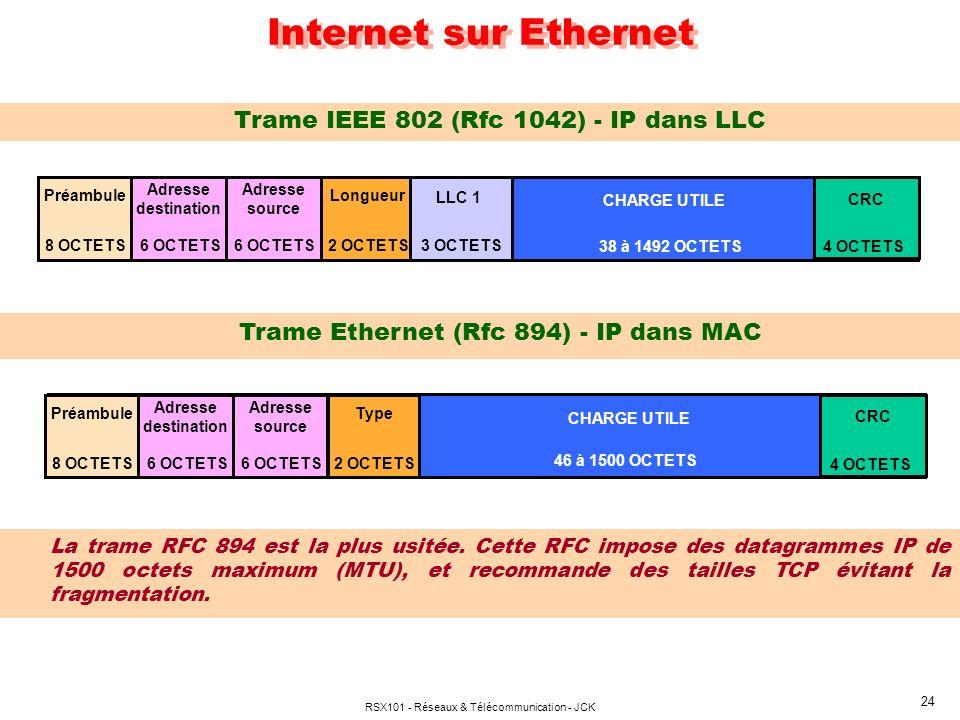 RSX101 - Réseaux & Télécommunication - JCK 24 Internet sur Ethernet Trame IEEE 802 (Rfc 1042) - IP dans LLC Trame Ethernet (Rfc 894) - IP dans MAC CHA