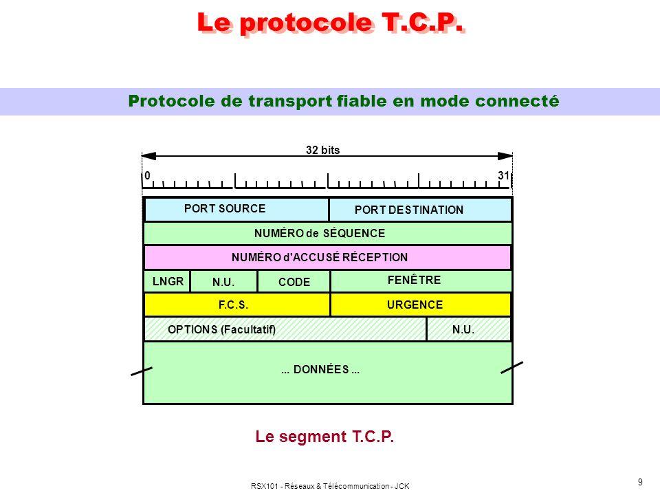 RSX101 - Réseaux & Télécommunication - JCK 10 Le segment TCP ENTÊTE (20 octets) : 2 octets : Port application source 2 octets : Port application puits 4 octets : Numéro de séquence émission (en octets) 4 octets : Numéro d accusé réception (octets reçus + 1) 4 bits : Longueur entête + options (multiple 32 bits) 6 bits : Non utilisés 6 bits : Code type segment 2 octets : Fenêtre d anticipation dynamique, indiquant également la taille du tampon de réception.
