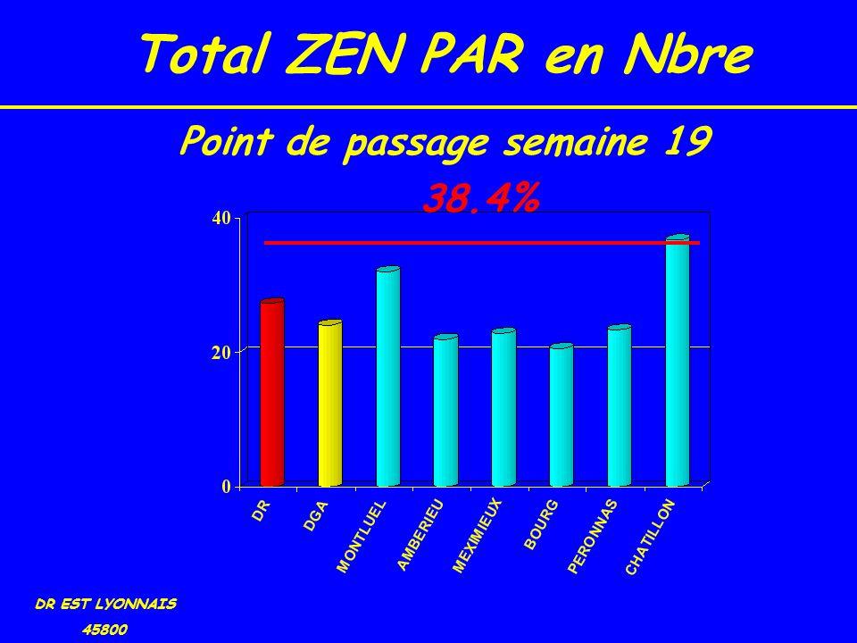 Total ZEN PAR en Nbre DR EST LYONNAIS 45800 38.4% Point de passage semaine 19