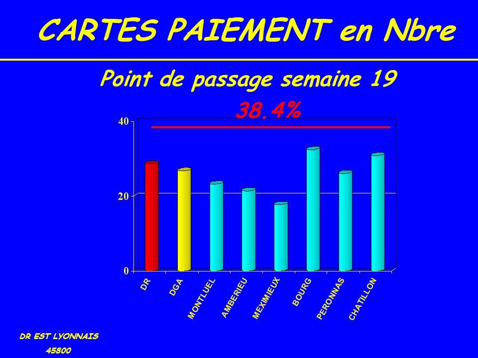 CARTES PAIEMENT en Nbre DR EST LYONNAIS 45800 38.4% Point de passage semaine 19