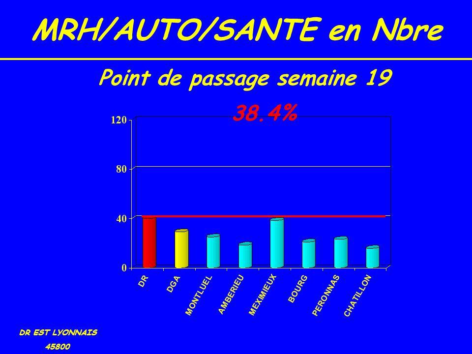 MRH/AUTO/SANTE en Nbre DR EST LYONNAIS 45800 38.4% Point de passage semaine 19