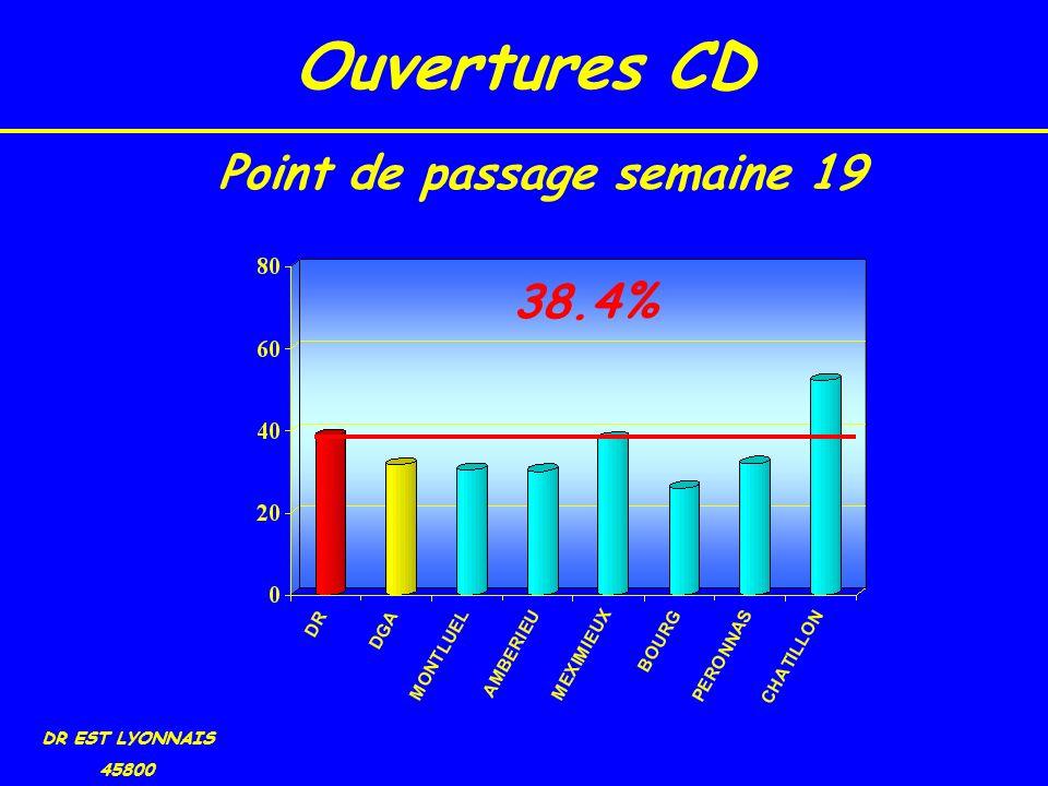 Ouvertures CD DR EST LYONNAIS 45800 38.4% Point de passage semaine 19