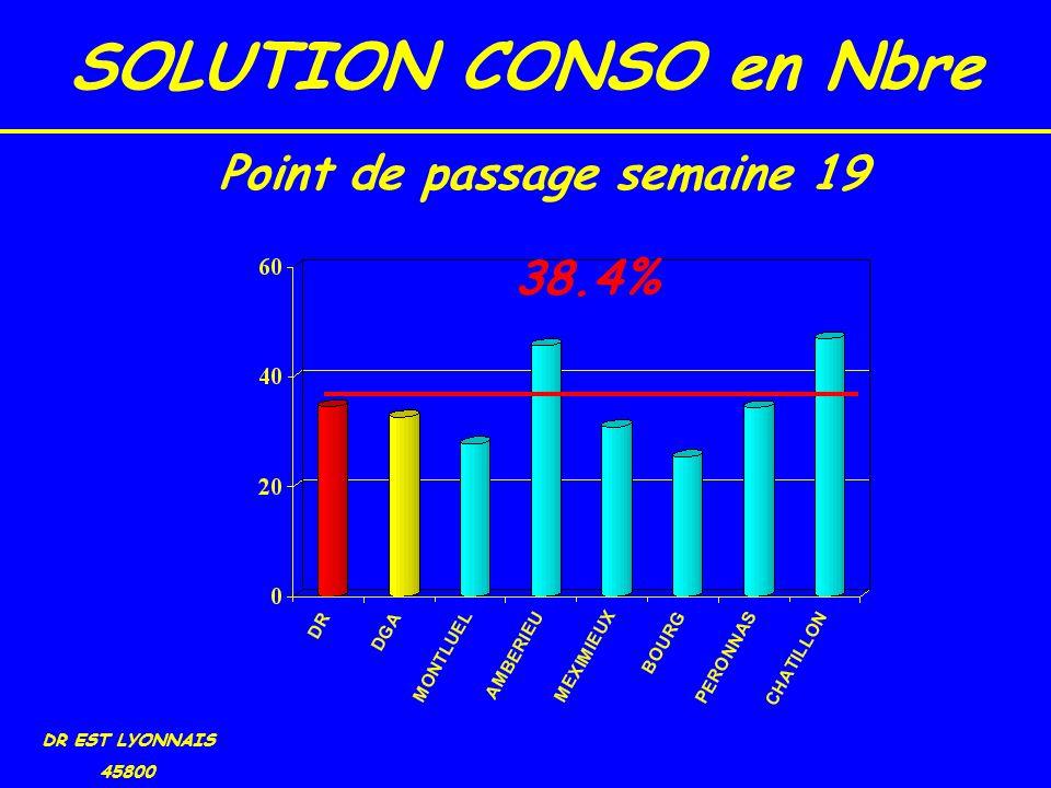 SOLUTION CONSO en Nbre DR EST LYONNAIS 45800 38.4% Point de passage semaine 19