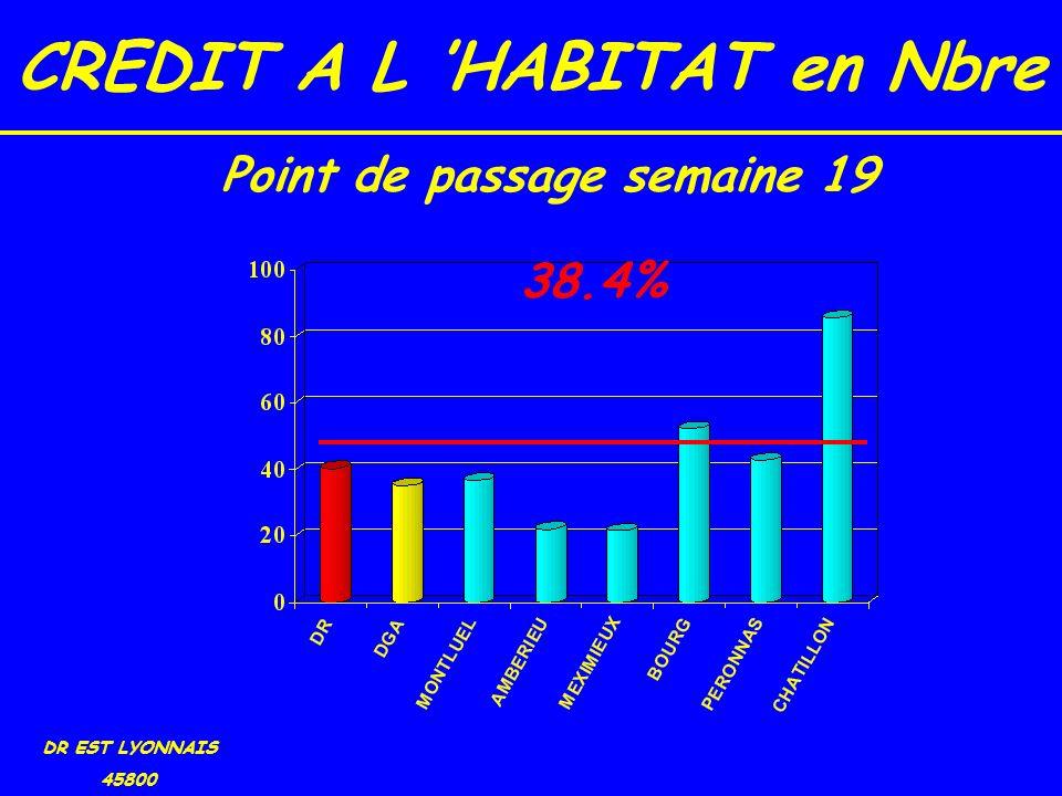 CREDIT A L HABITAT en Nbre DR EST LYONNAIS 45800 38.4% Point de passage semaine 19