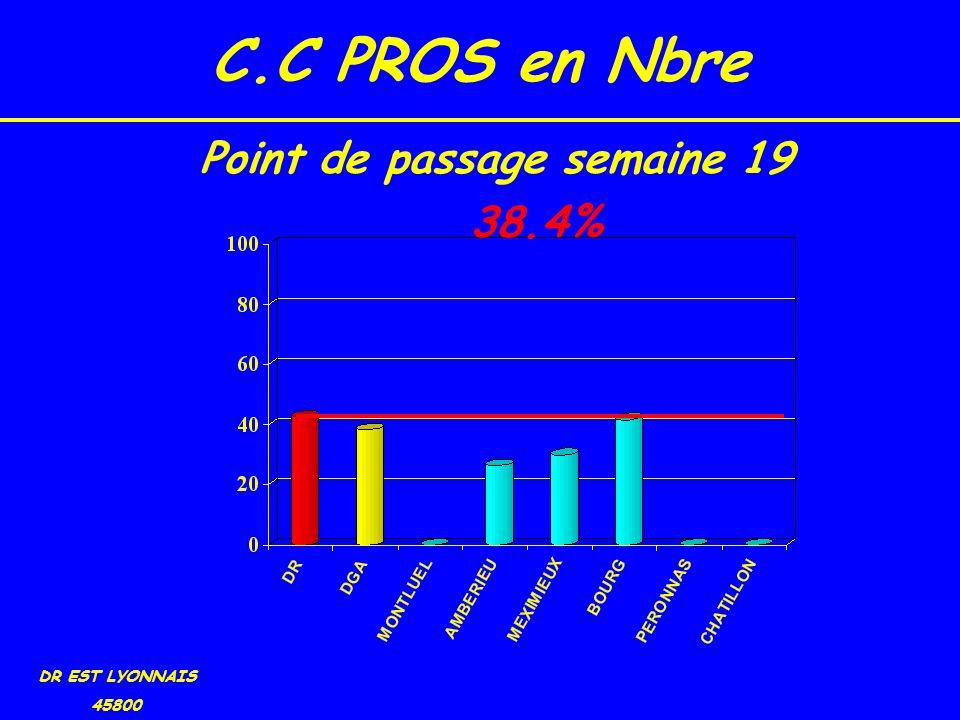 C.C PROS en Nbre DR EST LYONNAIS 45800 38.4% Point de passage semaine 19