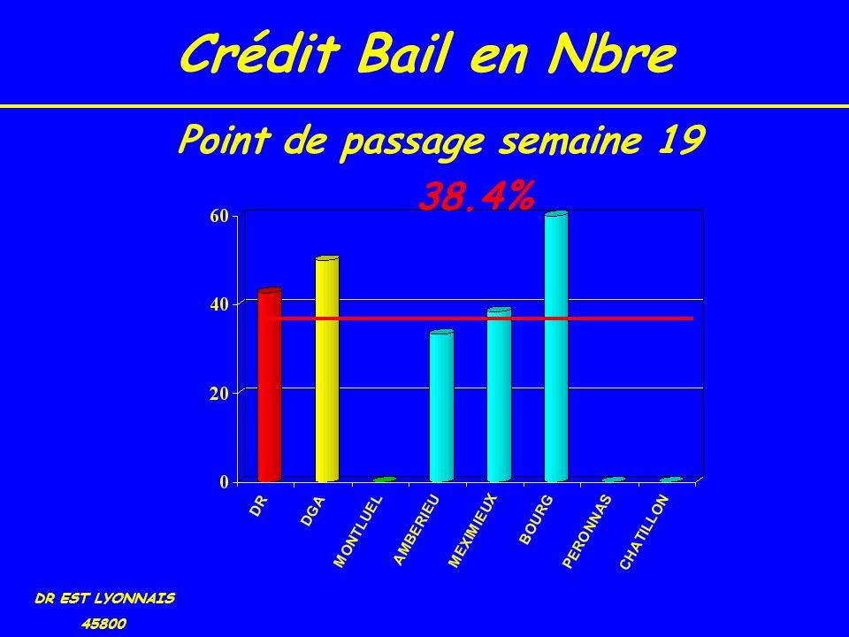Crédit Bail en Nbre DR EST LYONNAIS 45800 38.4% Point de passage semaine 19