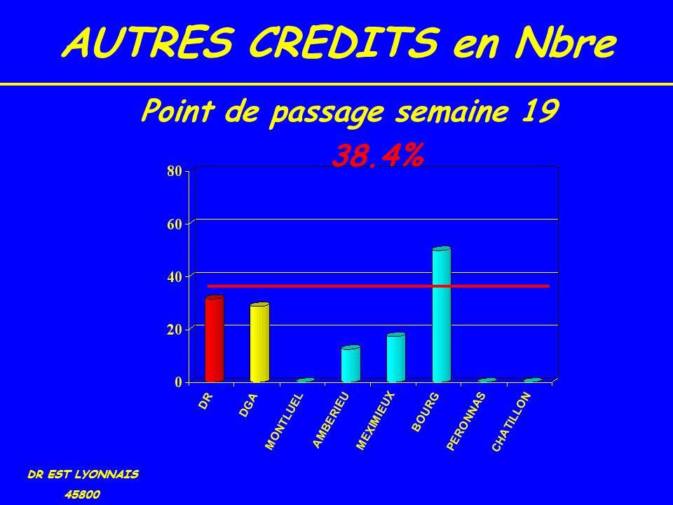 AUTRES CREDITS en Nbre DR EST LYONNAIS 45800 38.4% Point de passage semaine 19