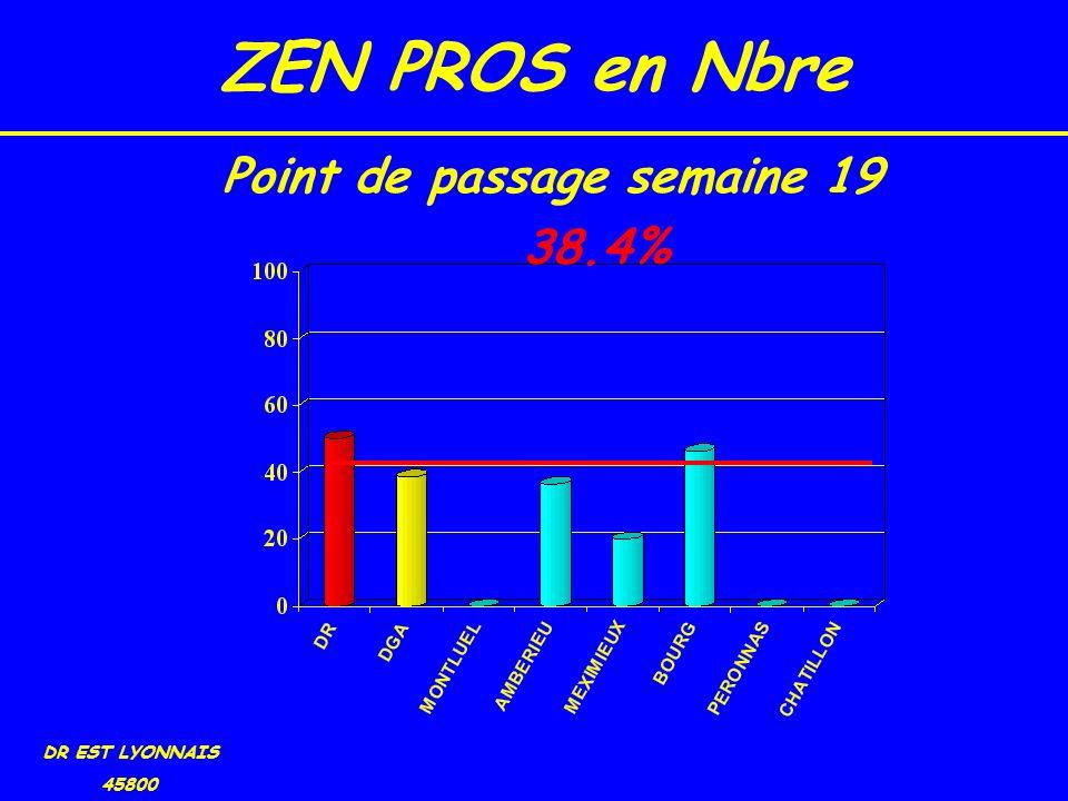 ZEN PROS en Nbre DR EST LYONNAIS 45800 38.4% Point de passage semaine 19