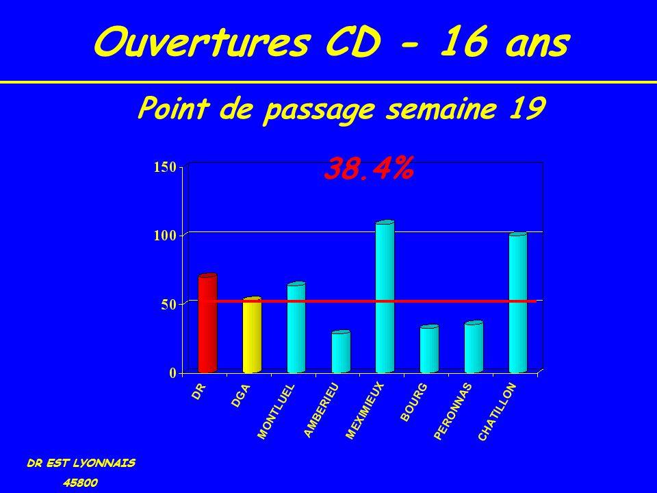 Ouvertures CD - 16 ans DR EST LYONNAIS 45800 38.4% Point de passage semaine 19