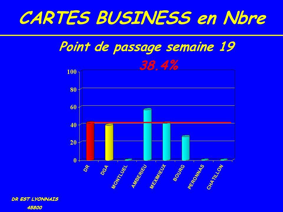 CARTES BUSINESS en Nbre DR EST LYONNAIS 45800 38.4% Point de passage semaine 19