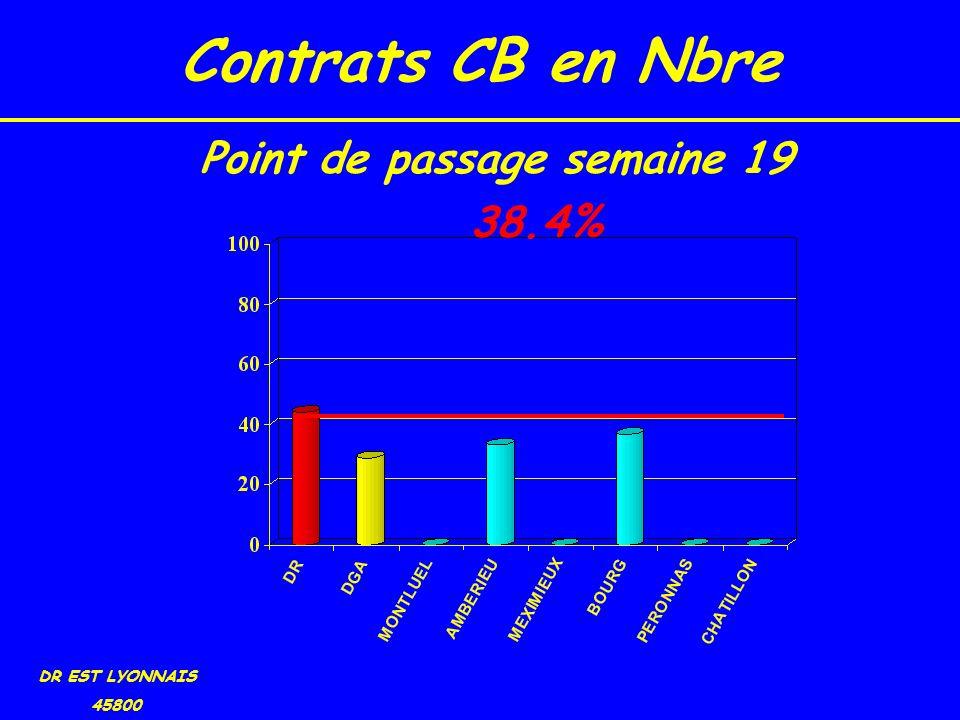 Contrats CB en Nbre DR EST LYONNAIS 45800 38.4% Point de passage semaine 19