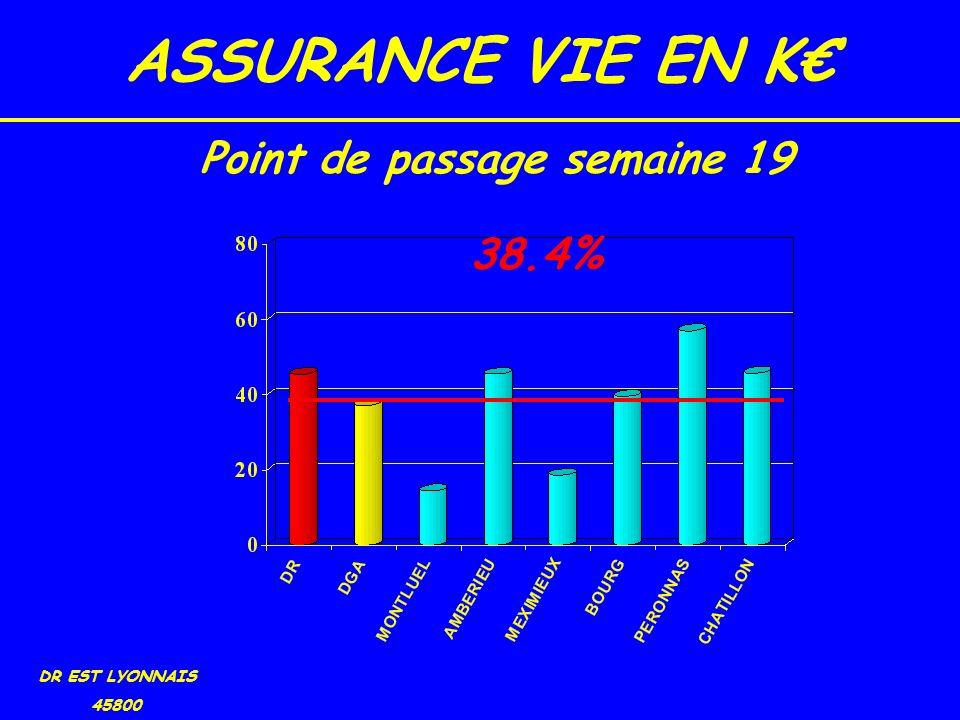 ASSURANCE VIE EN K DR EST LYONNAIS 45800 38.4% Point de passage semaine 19