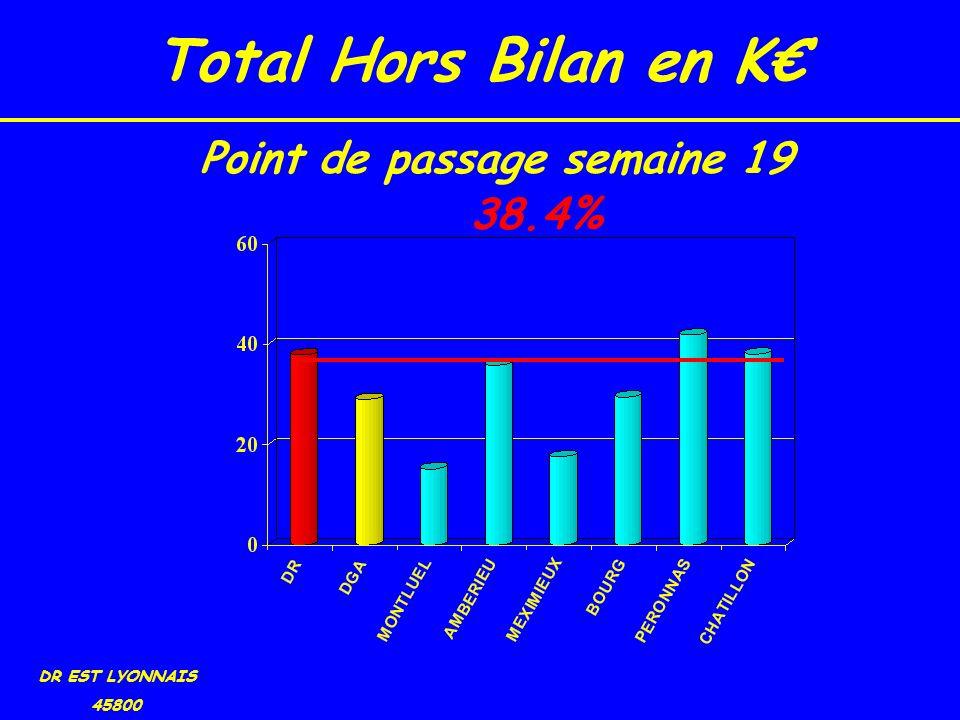 Total Hors Bilan en K DR EST LYONNAIS 45800 38.4% Point de passage semaine 19