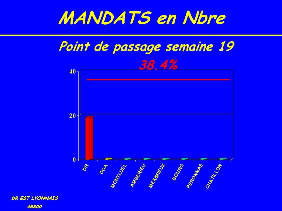 MANDATS en Nbre DR EST LYONNAIS 45800 38.4% Point de passage semaine 19