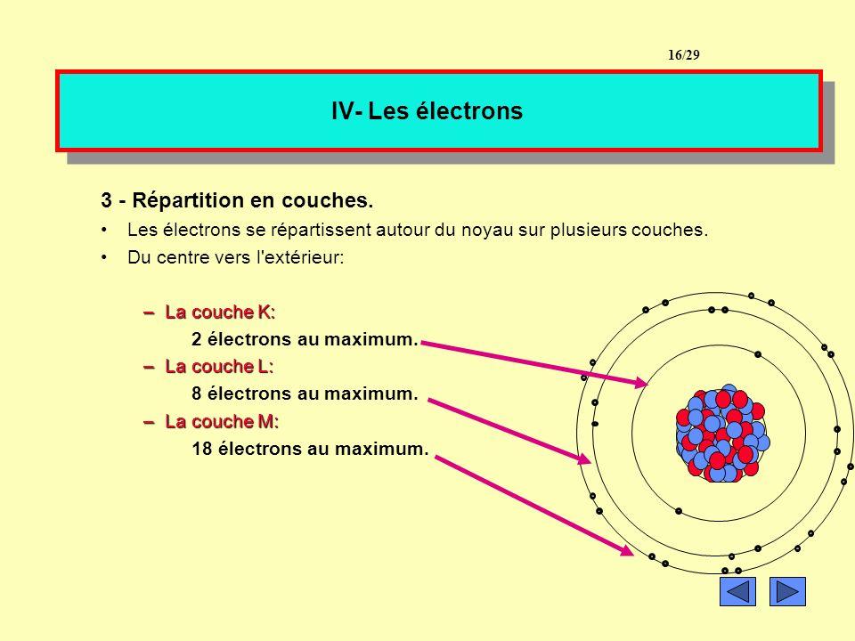 IV- Les électrons 2- Nombre d électrons. Un atome est électriquement neutre. Donc le nombre de protons est égal au nombre d électrons Donnez le nombre