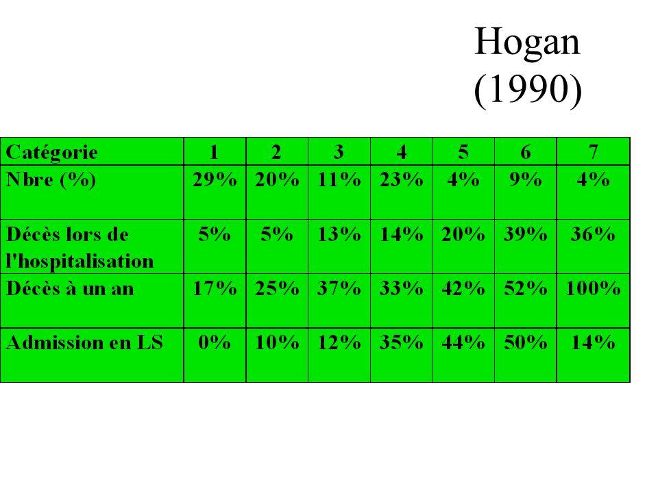 Hogan (1990) Groupe 5 : Une ou 2 des caractéristiques suivantes : –Grabataire –Totalement dépendant pour les ADL –Totalement incontinent –Mental statu