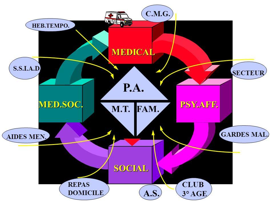 1 2 3 1 = MEDICALE 1 = MEDICALE 2 = PSYCO-SOCIALE 2 = PSYCO-SOCIALE 3 = AUTONOMIE 3 = AUTONOMIE EVALUATION... temps Centre de Médecine Gériatrique - C