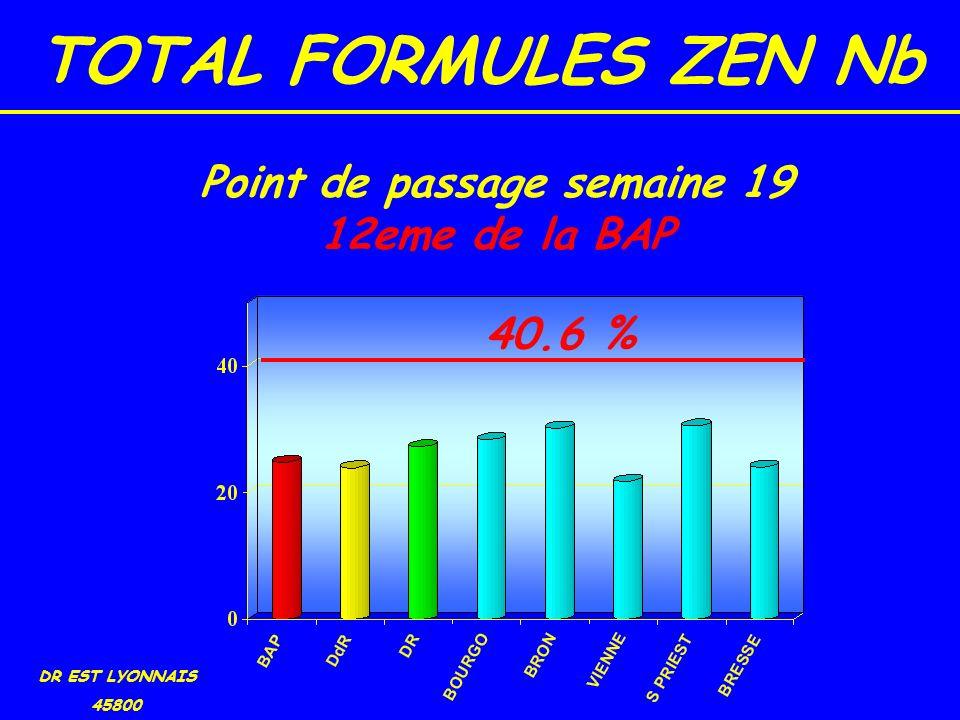 TOTAL FORMULES ZEN Nb DR EST LYONNAIS 45800 40.6 % Point de passage semaine 19 12eme de la BAP