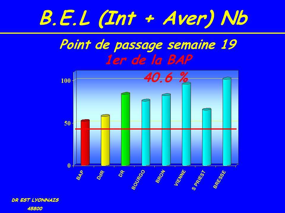 B.E.L (Int + Aver) Nb DR EST LYONNAIS 45800 40.6 % Point de passage semaine 19 1er de la BAP